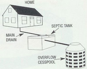 Residential Cesspool Amp Septic Pumping Dave Lange Sewer